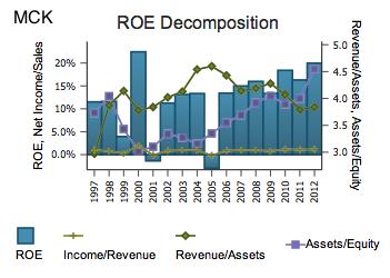 MCK ROE Decomposition