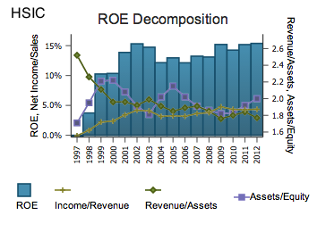 HSIC ROE Decomposition