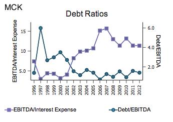 MCK Debt Ratios