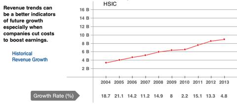 HSIC Revenue Growth