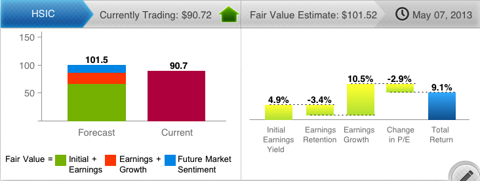 HSIC Valuation
