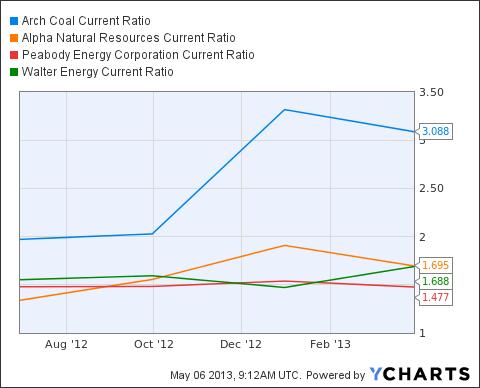 ACI Current Ratio Chart