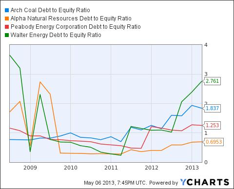 ACI Debt to Equity Ratio Chart