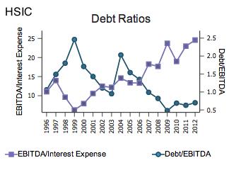 HSIC Debt Ratios