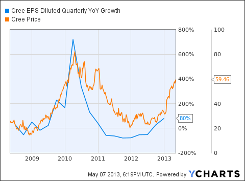 CREE EPS Diluted Quarterly YoY Growth Chart