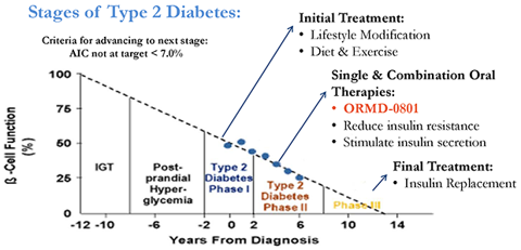 Type 2 Diabetes: Stages & Treatment Options