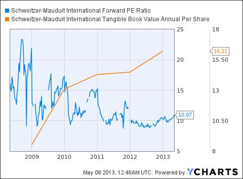SWM Forward PE Ratio Chart