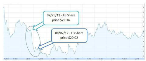 Facebook Share Price Change