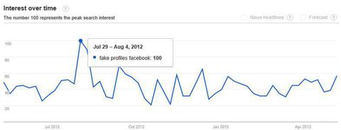 Google Trends Fake Profile Spike