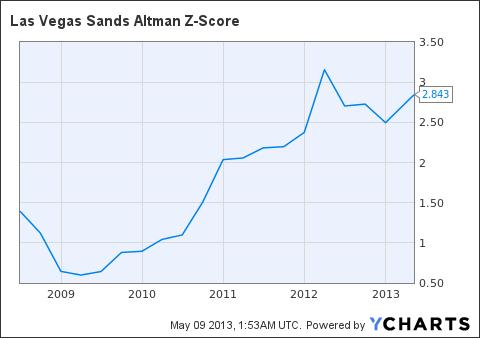 LVS Altman Z-Score Chart