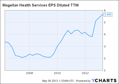 MGLN EPS Diluted TTM Chart