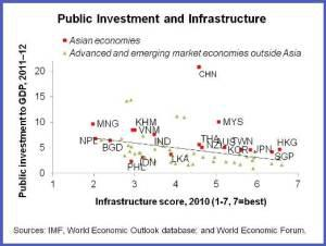 APD.Public Investment chart1