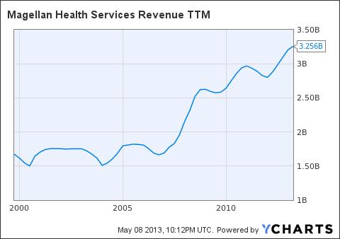 MGLN Revenue TTM Chart
