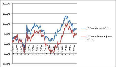 S&P 500 20 Yr ROI
