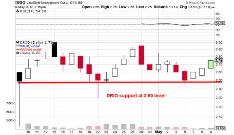 DRIO daily chart