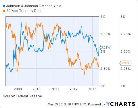 JNJ Dividend Yield Chart