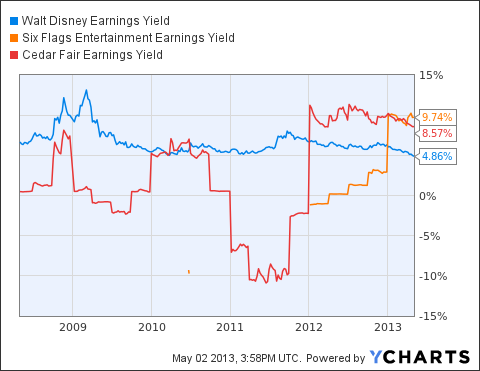 DIS Earnings Yield Chart