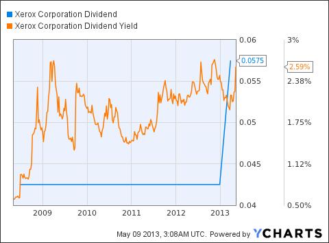 XRX Dividend Chart