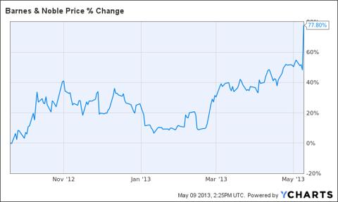 BKS Chart