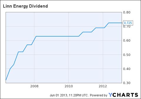 LINE Dividend Chart
