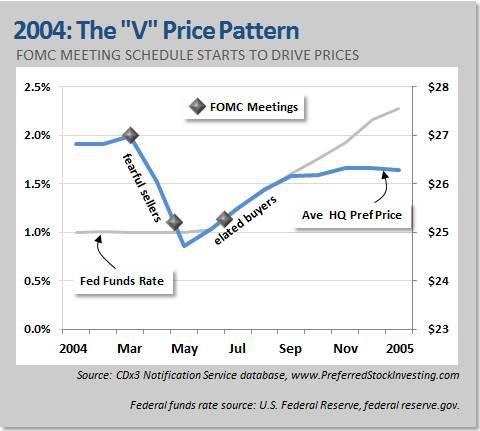 2004: The V Price Pattern