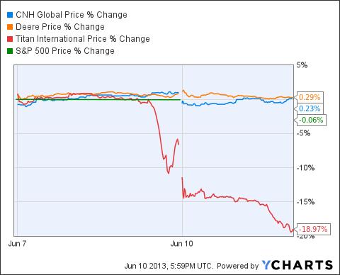 CNH Chart