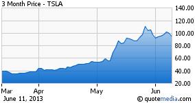 TSLA 3 month chart