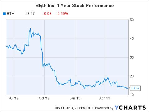 BTH Chart