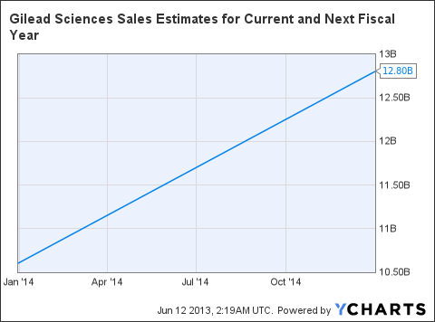 GILD Sales Estimates for Current and Next Fiscal Year Chart