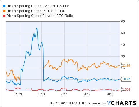 DKS EV / EBITDA TTM Chart