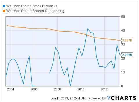 WMT Stock Buybacks Chart