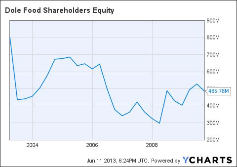 DOLE Shareholders Equity Chart