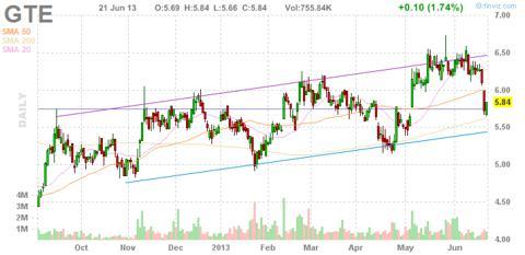 Gran Tierra Energy GTE Stock Analysis