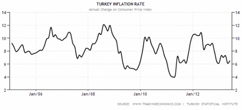 Turkey Inflation 2005-2013