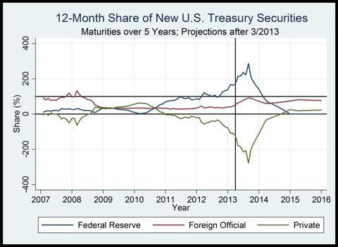 Figure 4. Purchases of long-term Treasuries as a share of net new issuance.