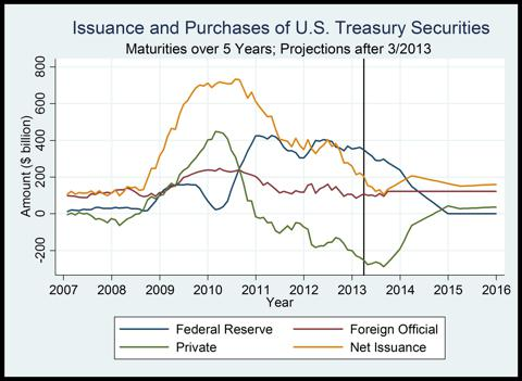 Figure 3. Annual issuance and purchases of long-term Treasuries.