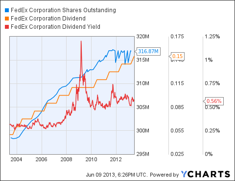 FDX Shares Outstanding Chart