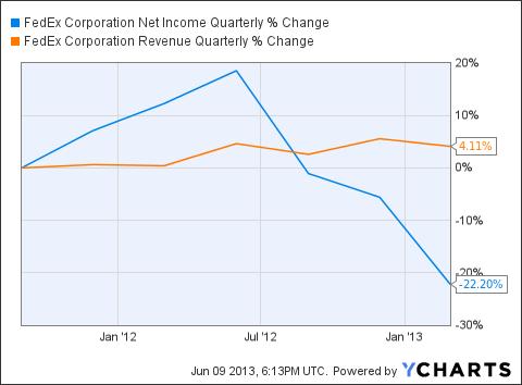FDX Net Income Quarterly Chart