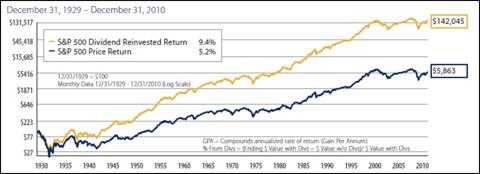 S&P 500 Dividend vs. Price Return