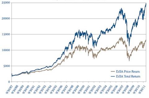 Dow Jones Total vs. Price Return