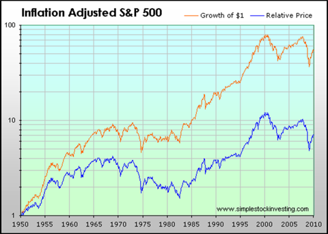 Inflation Adjusted $1 Growth