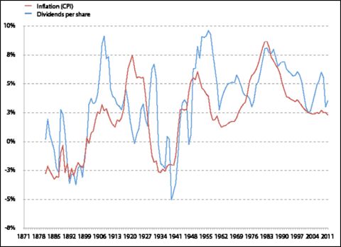 Inflation and Dividends