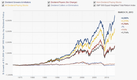 Downside Protection with Dividends