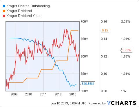 KR Shares Outstanding Chart