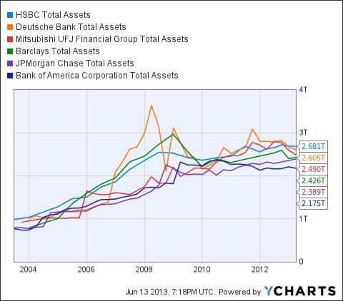 HBC Total Assets Chart