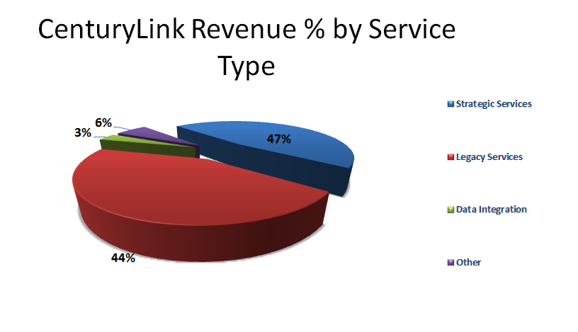 Centurylink Help Desk Offers 6 Dividend Yield And Improving Revenue Trends Inc Nyse Ctl