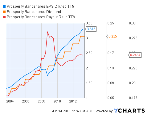 PB EPS Diluted TTM Chart