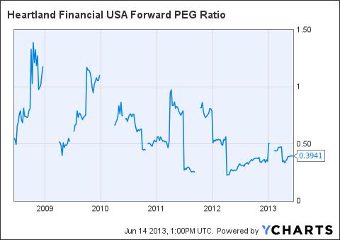 HTLF Forward PEG Ratio Chart