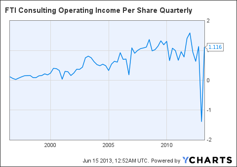 FCN Operating Income Per Share Quarterly Chart