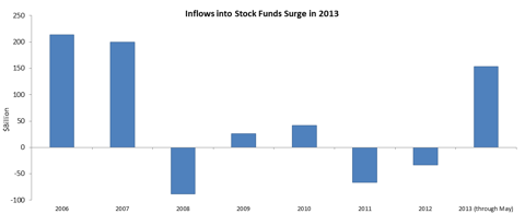 Inflows 2013
